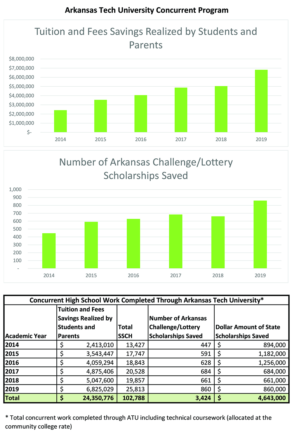 ATU Concurrent Program By The Numbers Spring 2020